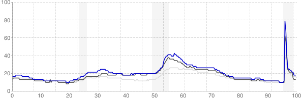 Muskegon, Michigan monthly unemployment rate chart